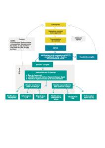 Le dépôt du contrat d'apprentissage se substitue  à l'enregistrement